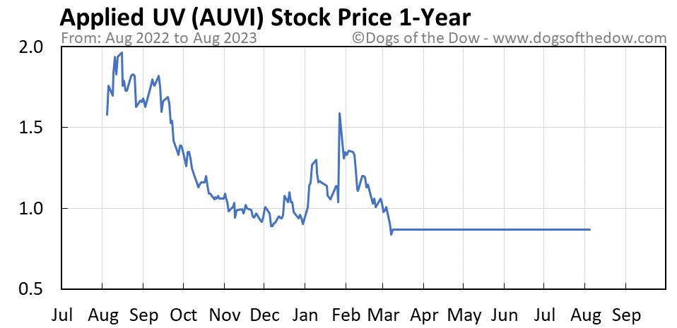 AUVI 1-year stock price chart