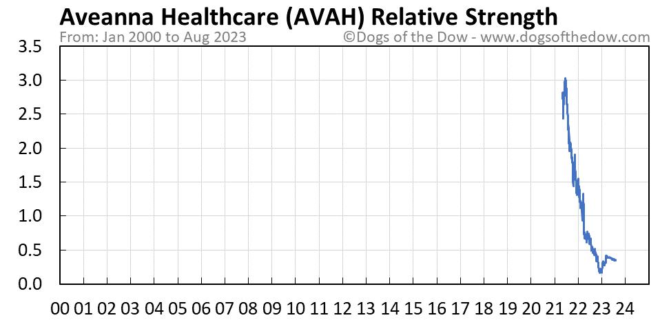 AVAH relative strength chart