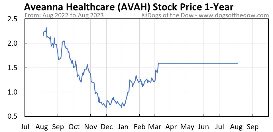 AVAH 1-year stock price chart