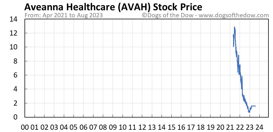 AVAH stock price chart