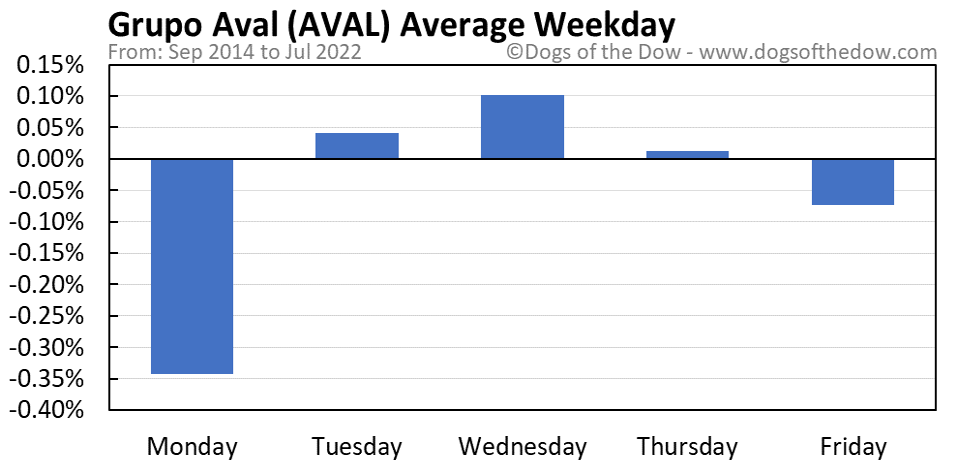 AVAL average weekday chart