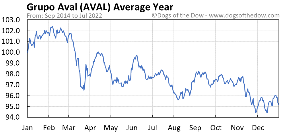AVAL average year chart