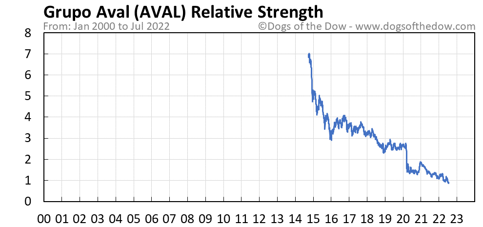 AVAL relative strength chart