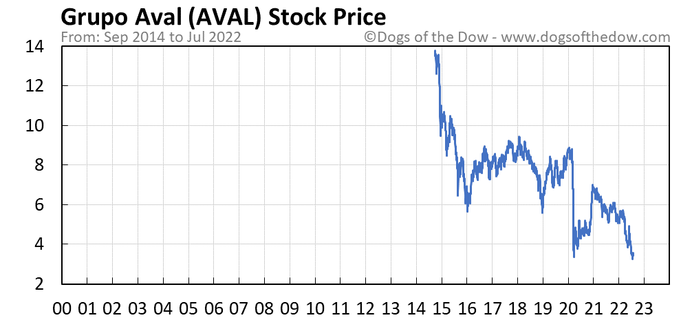 AVAL stock price chart