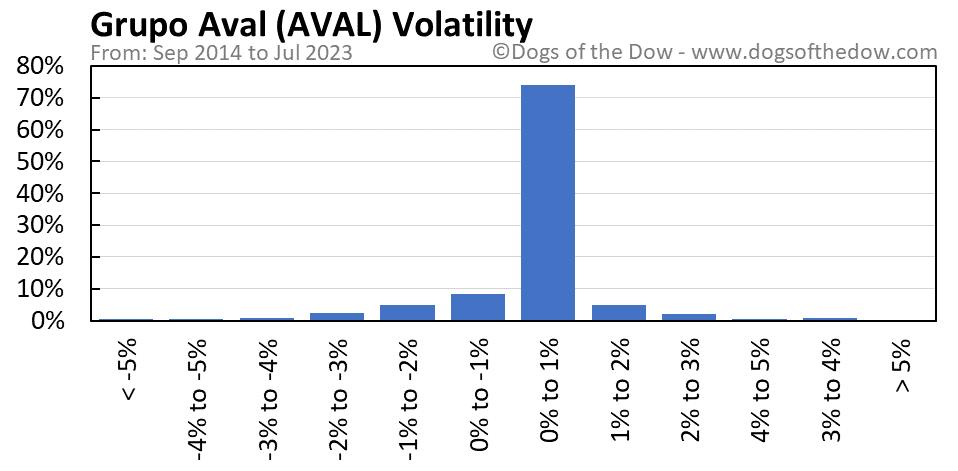 AVAL volatility chart