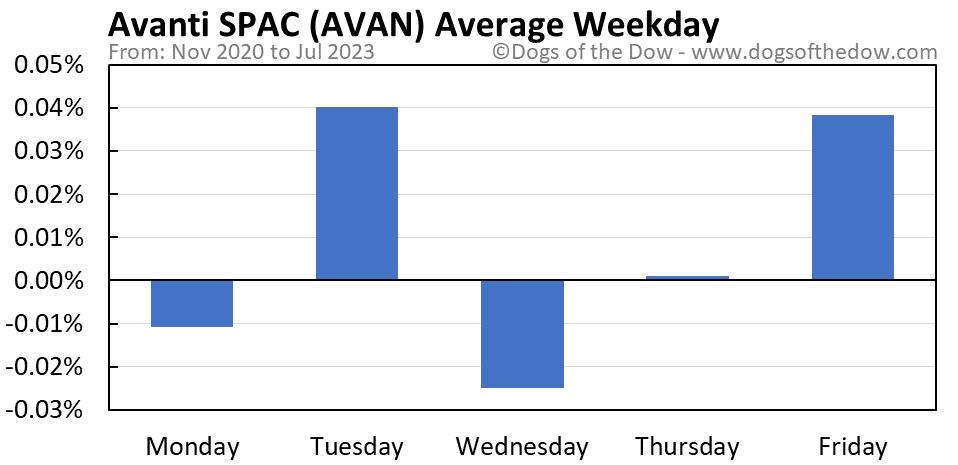 AVAN average weekday chart