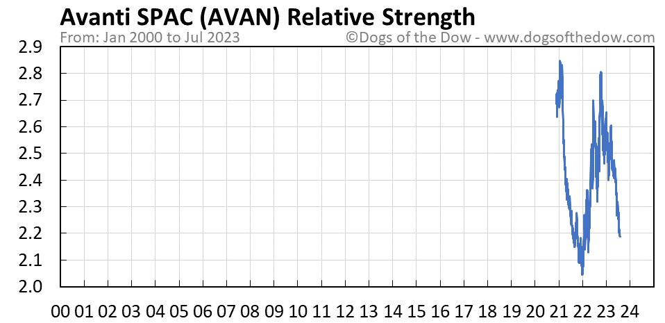 AVAN relative strength chart