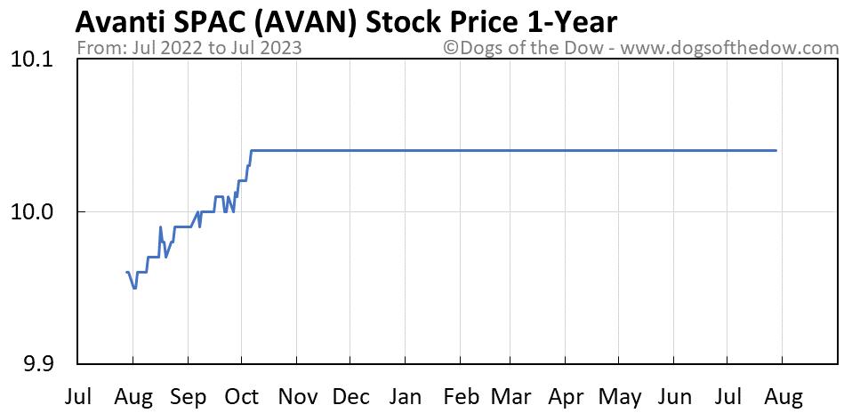 AVAN 1-year stock price chart