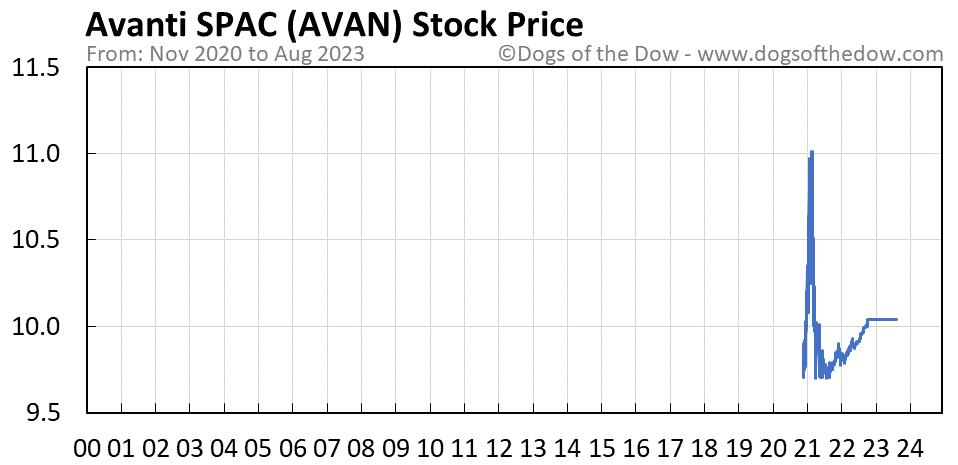 AVAN stock price chart