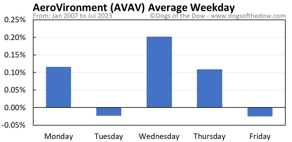 AVAV average weekday chart