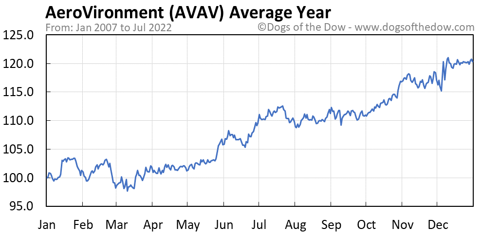AVAV average year chart