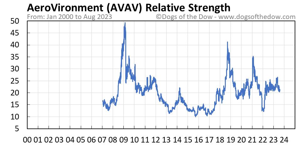 AVAV relative strength chart