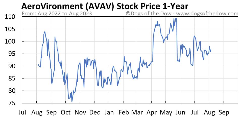 AVAV 1-year stock price chart