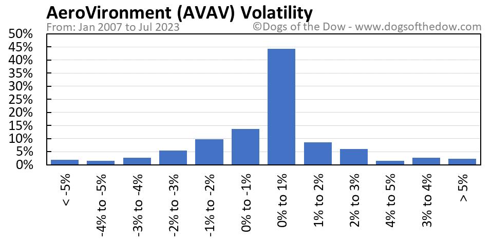 AVAV volatility chart
