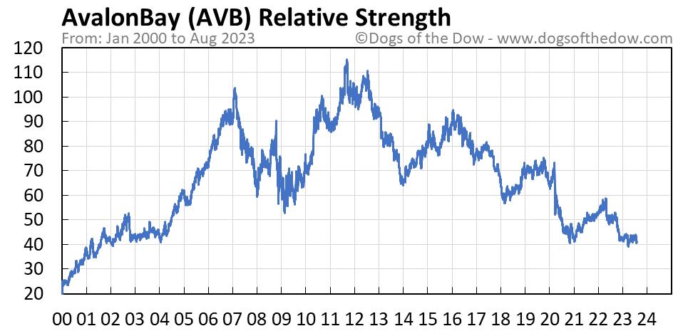 AVB relative strength chart
