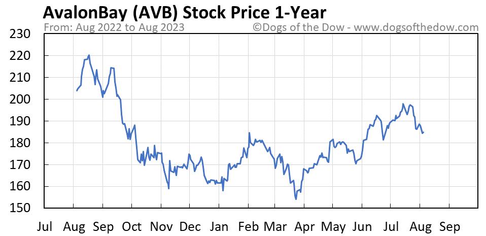 AVB 1-year stock price chart