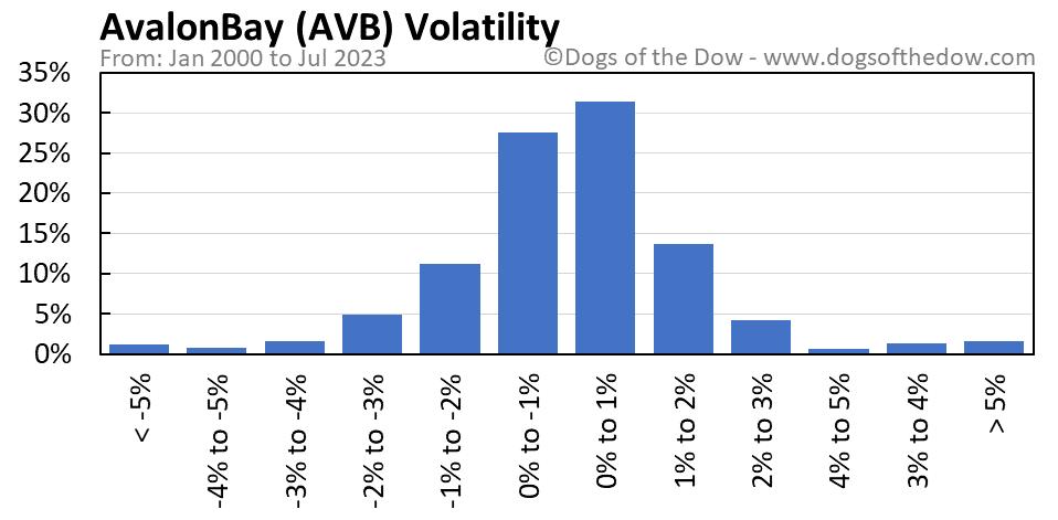AVB volatility chart