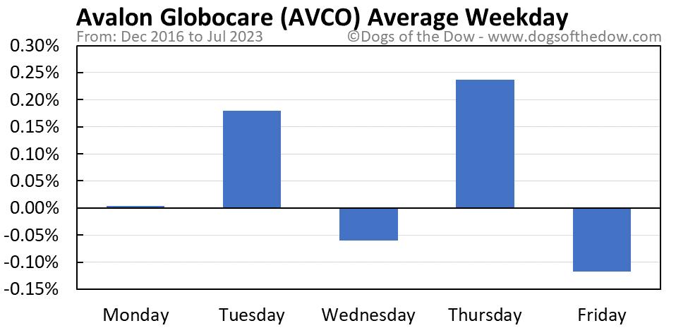 AVCO average weekday chart