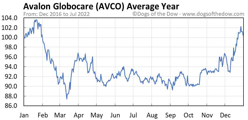 AVCO average year chart