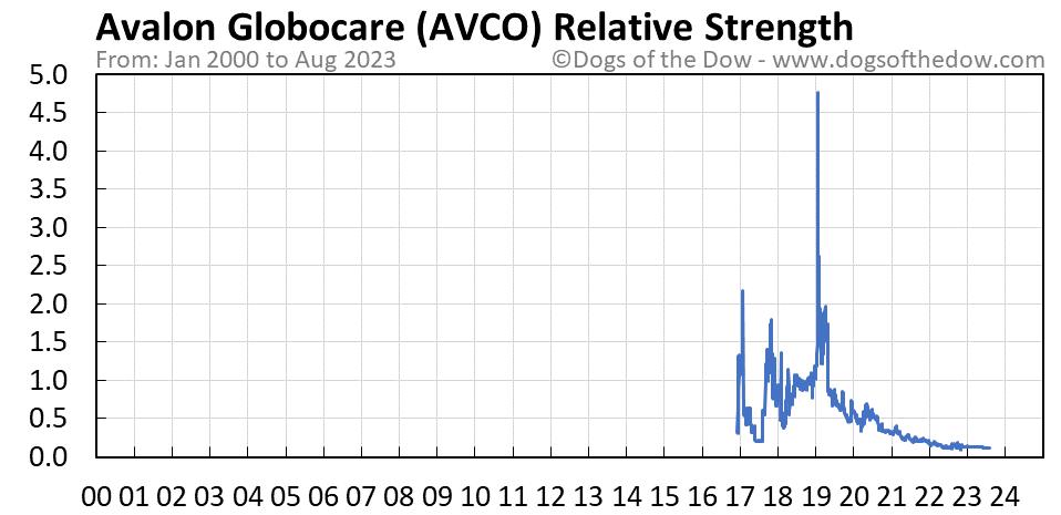 AVCO relative strength chart