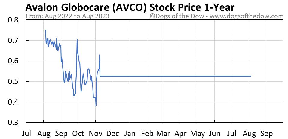 AVCO 1-year stock price chart