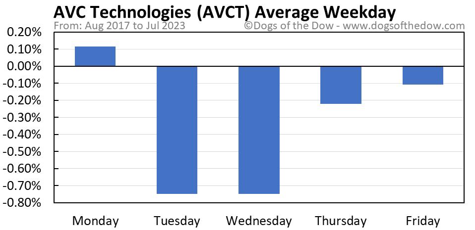 AVCT average weekday chart