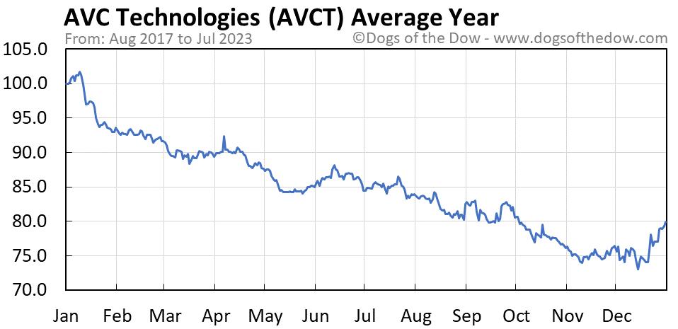 AVCT average year chart