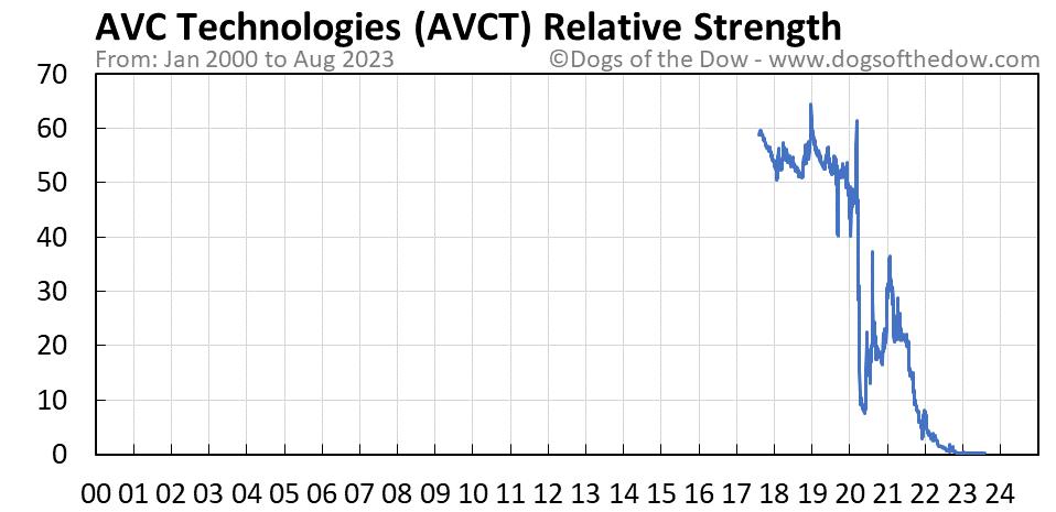AVCT relative strength chart