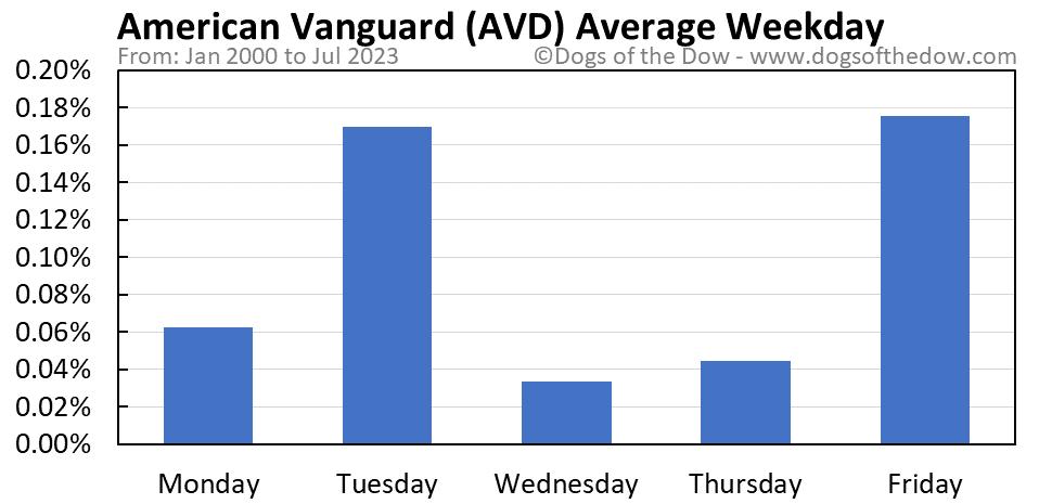 AVD average weekday chart