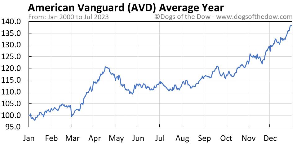 AVD average year chart