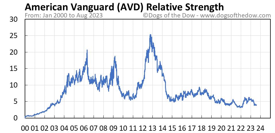 AVD relative strength chart