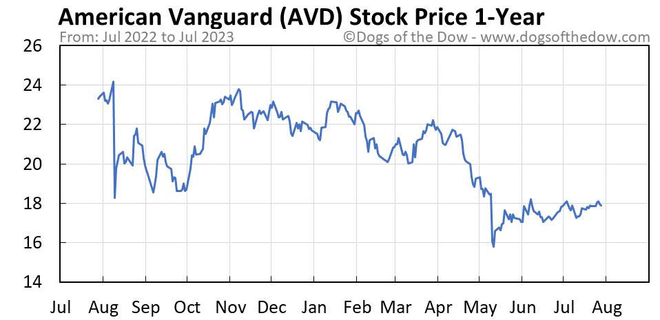 AVD 1-year stock price chart