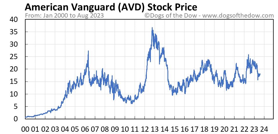 AVD stock price chart