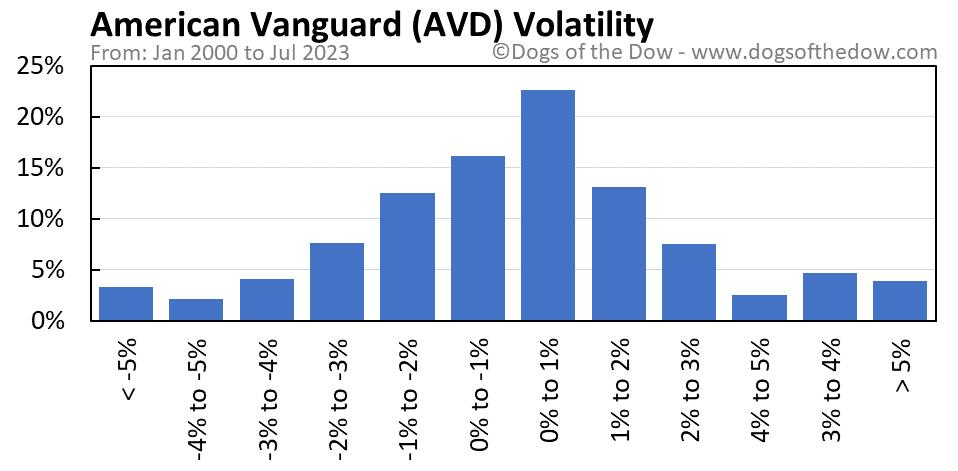 AVD volatility chart