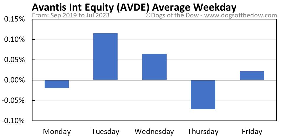AVDE average weekday chart