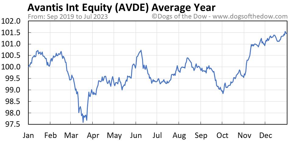 AVDE average year chart