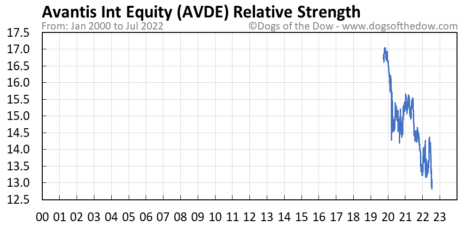 AVDE relative strength chart