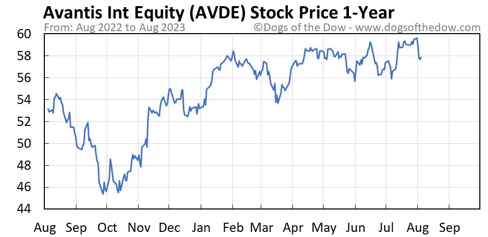 AVDE 1-year stock price chart