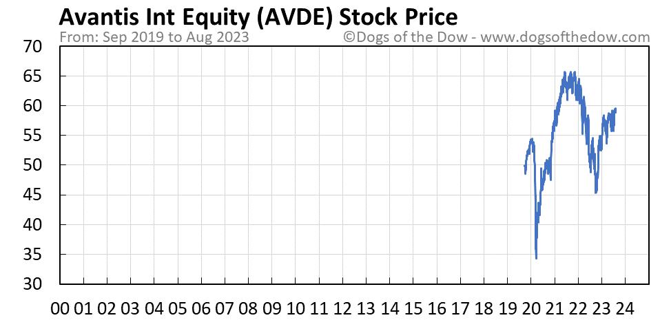 AVDE stock price chart