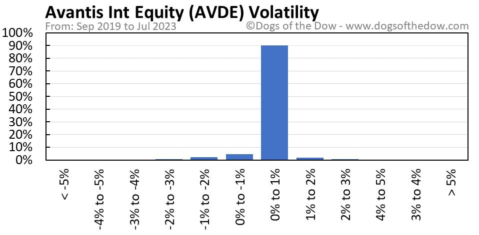 AVDE volatility chart
