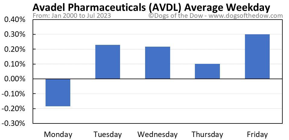 AVDL average weekday chart