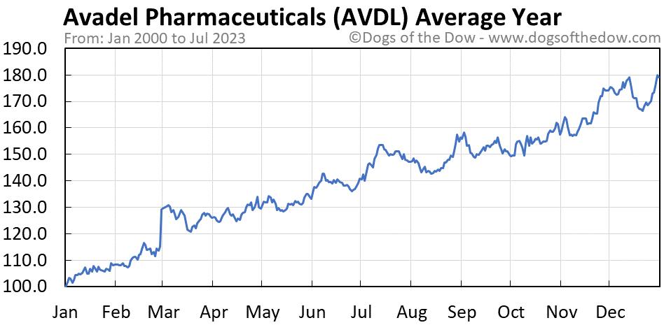 AVDL average year chart