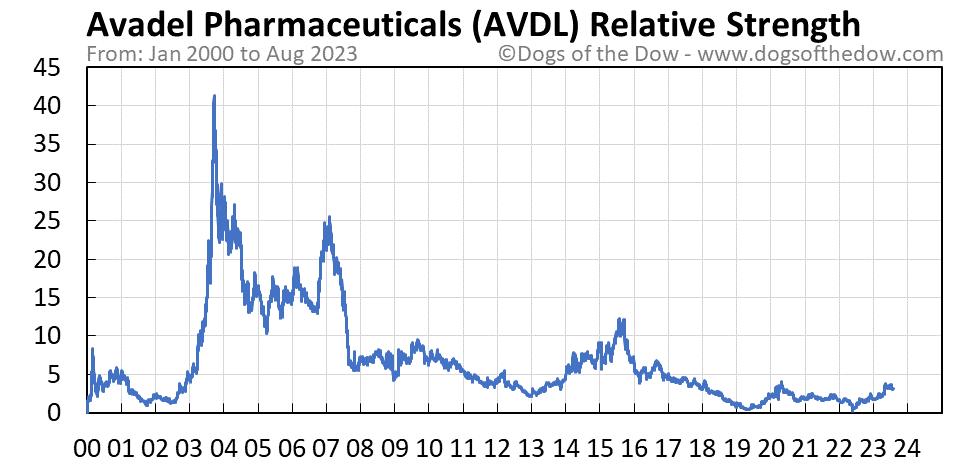 AVDL relative strength chart