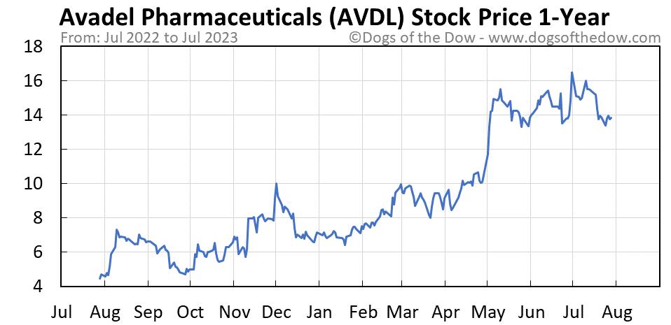 AVDL 1-year stock price chart