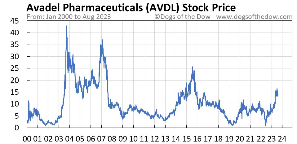 AVDL stock price chart