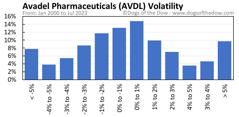AVDL volatility chart