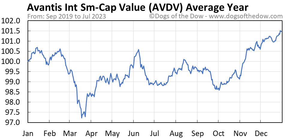 AVDV average year chart
