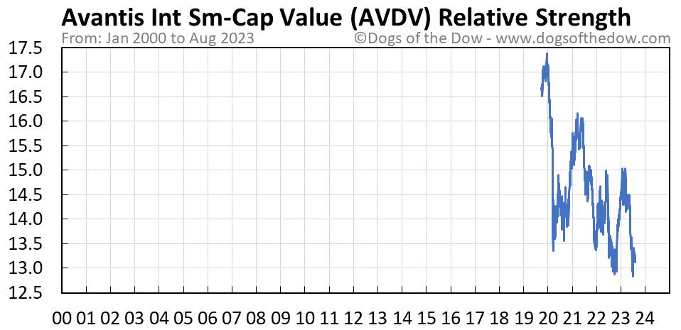 AVDV relative strength chart