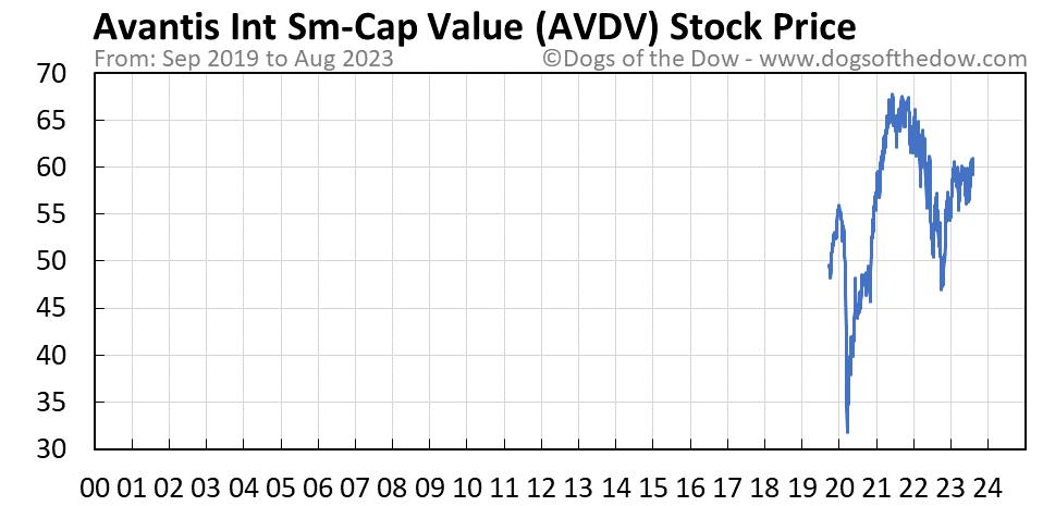 AVDV stock price chart