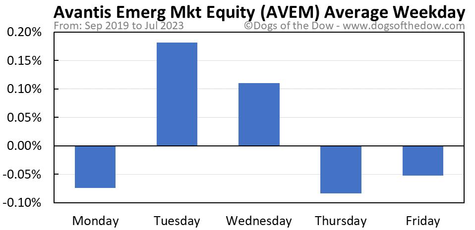 AVEM average weekday chart